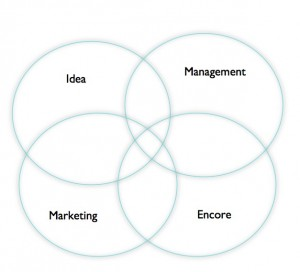 A Venn diagram comprising the attributes that makes the best entrepreneurs.